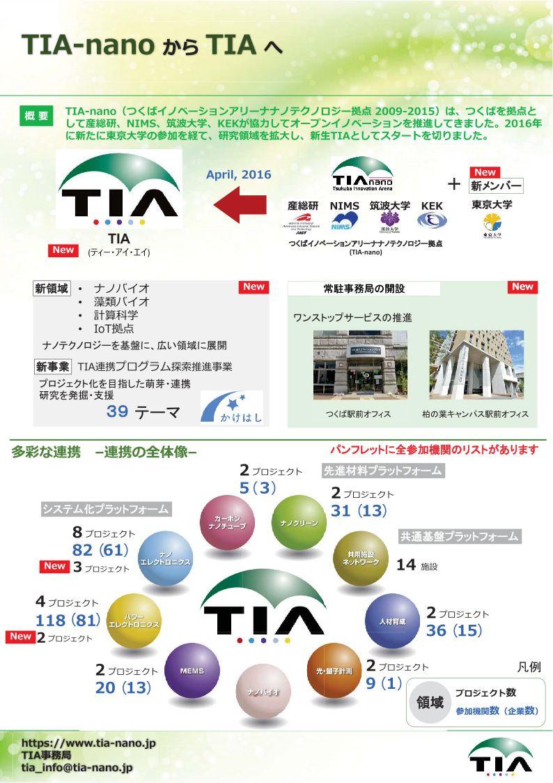 『01TIA-nano からTIA へ』の画像