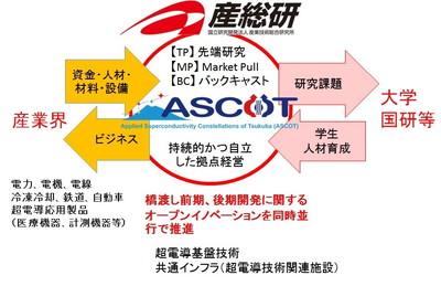 『産総研を活用した超電導技術開発共同体 ASCOT』の画像