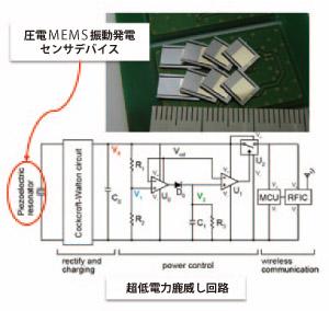 『振動発電により動作するセンサネットワークデバイスの開発』の画像