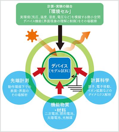 『計測と実験の連携・融合により、材料界面現象の理解と制御を目指す体制』の画像