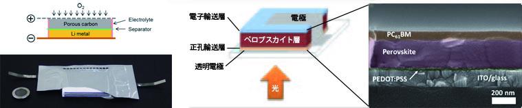 『リチウム空気電池の原理図と10セルスタック(左)低温・溶液プロセスにより作製したペロブスカイト太陽電池と素子の断面模式図(右)』の画像