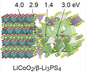『界面構造の第1原理計算』の画像