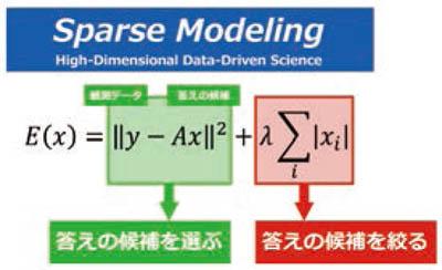 『データ駆動科学』の画像