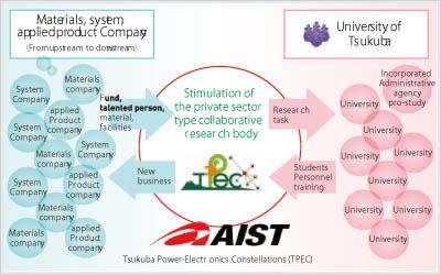 『Concept of TPEC』の画像