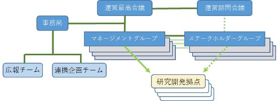 『management_structure』の画像