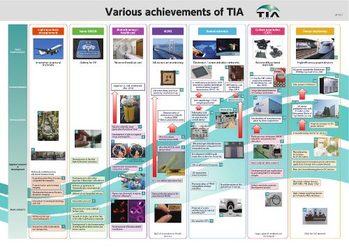 TIA achievements