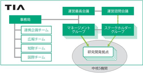 『TIA組織図』の画像