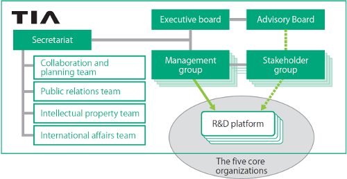 TIA organization chart