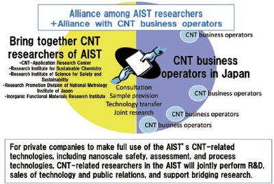 Carbon nanotube alliance consortium