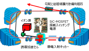 『誘導加速マイクロトロン』の画像