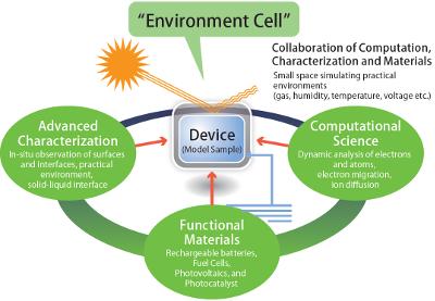 『environment_cell_E』の画像