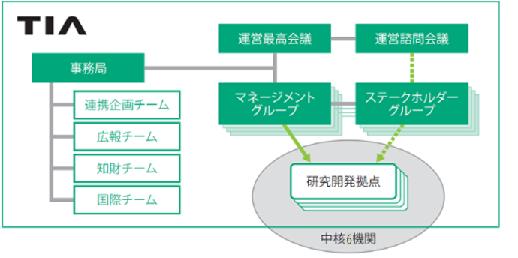 TIA組織図
